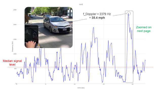 Car approaching radar data observed at 35.4 mph