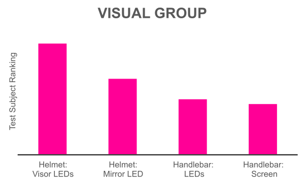 Graph showing visual mechanisms performance